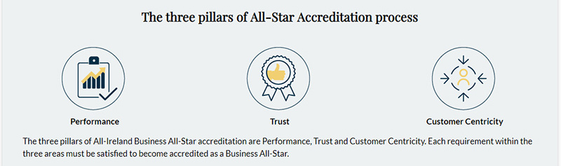 3 Pillars of Accreditation