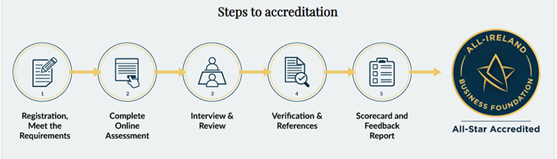Steps to Accreditation